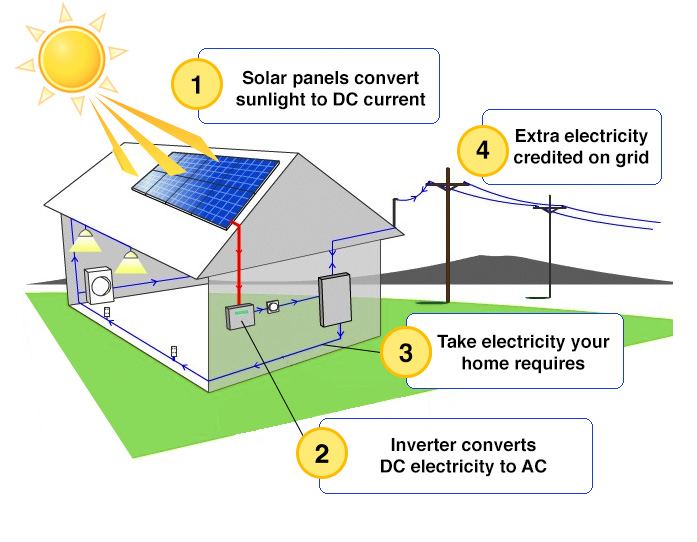 how-solar-works-diagram_846